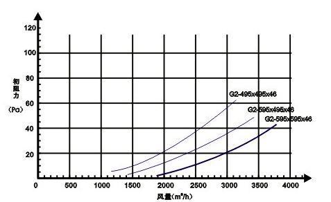 G2级初效过滤器阻力与风量的关系图片
