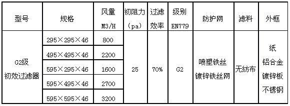 G2级板式初效过滤器技术参数