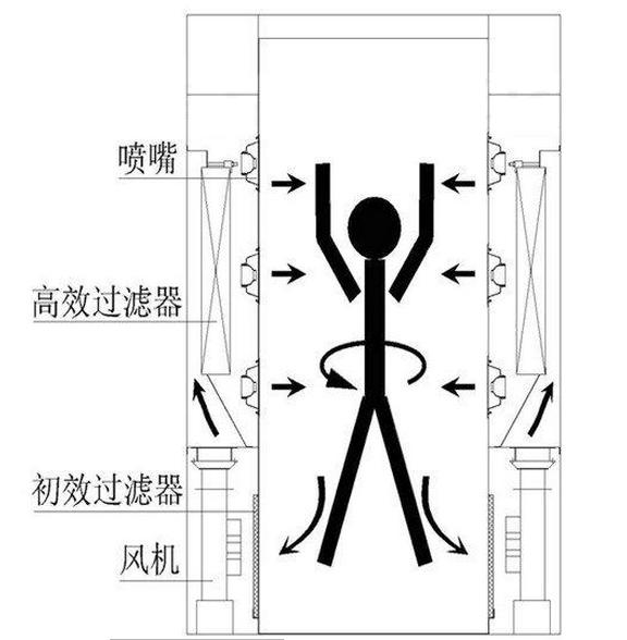 风淋门工作原理图采用结构方式展示