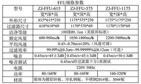 FFU风机过滤单元技术参数