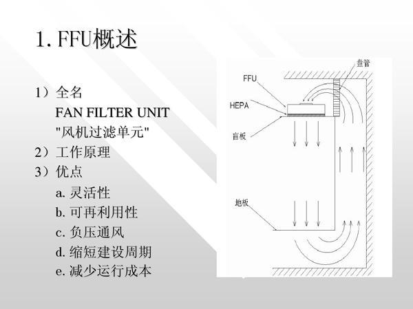 FFU风机过滤单元工作原理图片