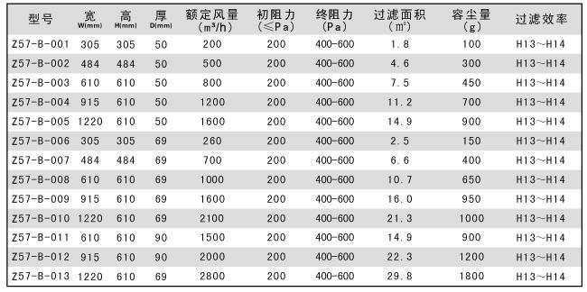 无隔板高效过滤器技术参数标准尺寸