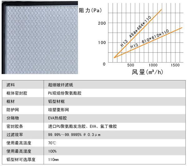 刀架式无隔板高效过滤器用料及运行条件